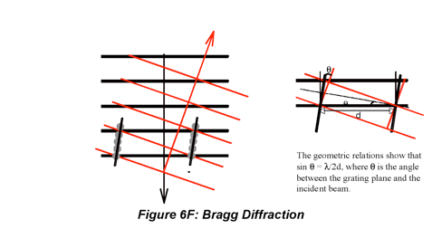 6. Interference & Diffraction