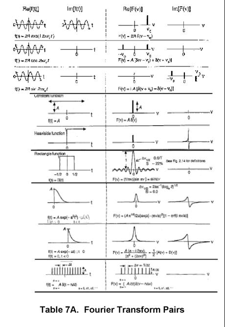 7 ft spectroscopy - Table of fourier transform ...