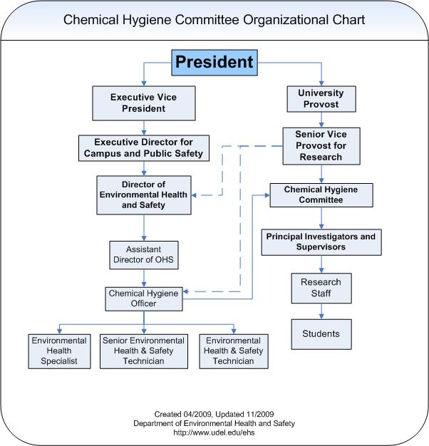 Organizational Chart  Environmental Health  Safety  University Of