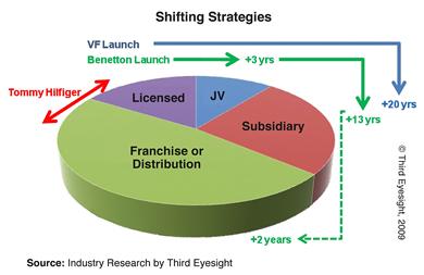 a0f187c97c80 Shifting Strategies pie chart