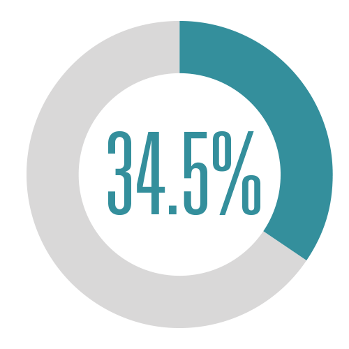 34.5%