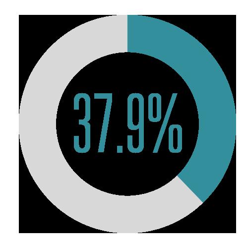 37.9%