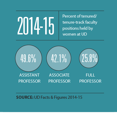 2014-15 Percent of tenured/tenure-track faculty positions held by women at UD