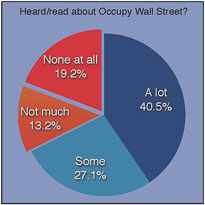 Heard/Know about OWS?