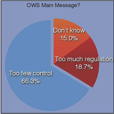 OWS Main message?