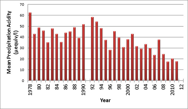 ... UK acid rain emissions, measured in millions ... Images for the essay