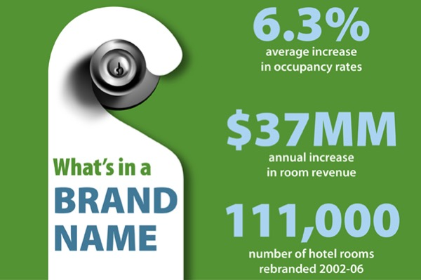 Ud S Yi Lin Tsai Stus The Effect Of Brand Names On Hotel Performance