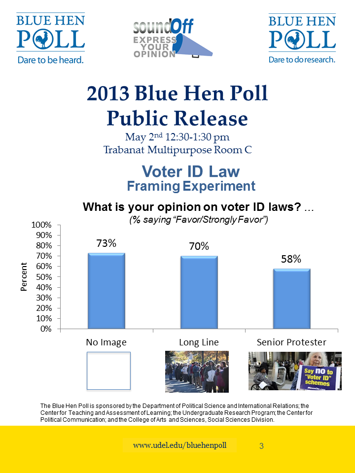 Ud Study Abroad >> 2013 Blue Hen Poll - University of Delaware