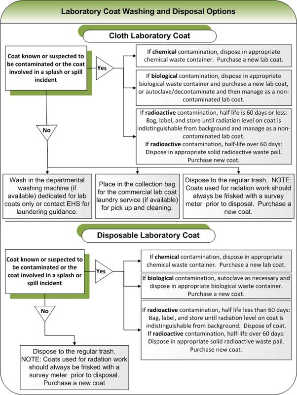 Laboratory Coat Info Environmental Health Amp Safety