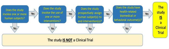 ClinicalTrials GOV